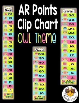 AR Points Clip Chart {Editable} - Owl Theme