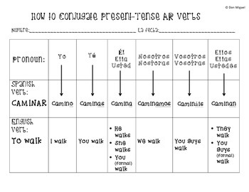 AR Verb Conjugation Simplification Chart Worksheet - Present Tense Spanish