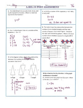 A.REI.10 Post Assessment/Test Algebra 1 Common Core