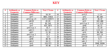 ARITHMETIC & GEOMETRIC SEQUENCES Task Cards Stations Test Prep Review