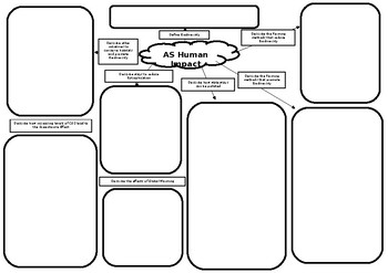 AS Biology Human Impact Revision Mat