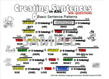 ASL Sentence Structure PACK (Color Coded)