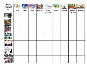 ASPECTS OF IDENTITY SHORT STORY COMPARISON CHART