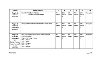 ASSESSMENT RUBRIC FOR ROBOT DESIGN AND ROBOT PROGRAMMING