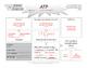 ATP Concept Map