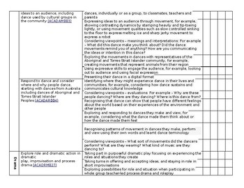 AUSTRALIAN CURRICULUM CHECKLIST The Arts – Foundation to Year 2