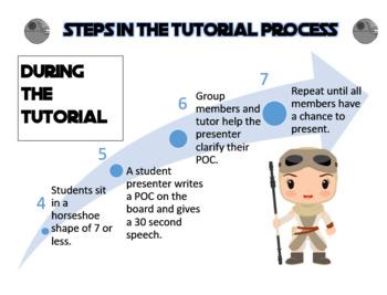 AVID Steps in Tutorial Process Poster Set Star Wars Theme Editable