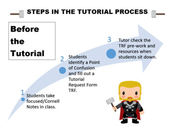 AVID Steps in Tutorial Process Poster Set Super Hero Theme Editable