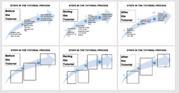 AVID Steps in Tutorial Process Poster Set Editable with Student Version