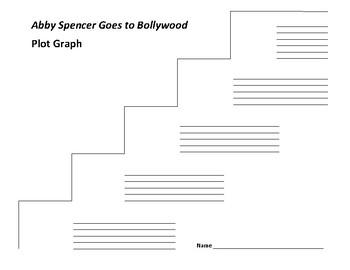 Abby Spencer Goes to Bollywood Plot Graph - Bajaj