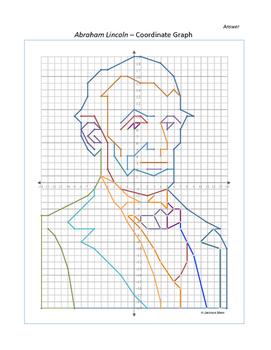 Abraham Lincoln Coordinate Graph