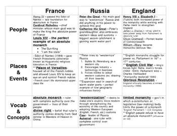 Absolute and Limited Monarchies (France, Russia, England) - Summary