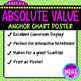 Absolute Value Anchor Chart Poster