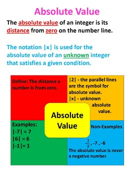 Absolute Value Classroom Poster