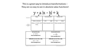 Absolute Value FUNCTION Notes -  with Transformations!