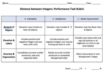 Absolute Value: Finding Distance between Integers - Performance Task