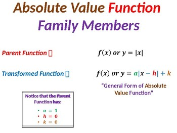 Absolute Value Function Transformations