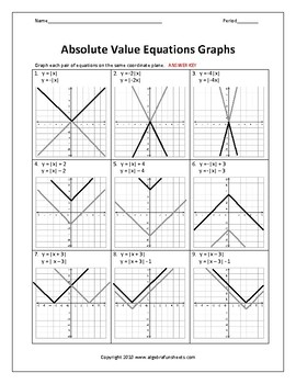 Graphing Absolute Value Equations (Exploring Transformations) Worksheet