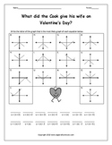 Graphing Absolute Value Equations (Transformations) Worksheet