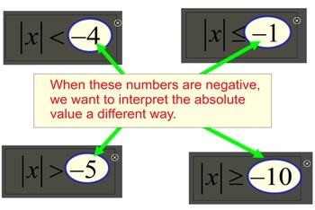 Absolute Value Inequalities 3 Lessons, 5 Assignments  for