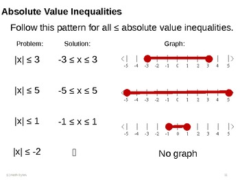 Absolute Value Inequalities Lesson with Warmup