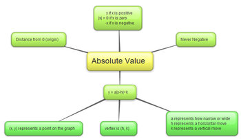 Absolute Value Map
