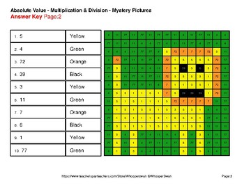 Absolute Value (Multiplication & Division) Color-By-Number Mystery Pictures
