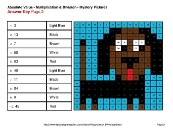 Absolute Value - Multiplication & Division Color-By-Number Math Mystery Pictures
