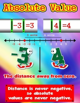 Absolute Value = Poster/Anchor Chart with Cards for Students