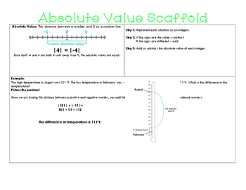 Absolute Value Scaffold (w/Example!)