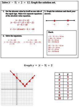 Absolute Value Solving and Graphing Scaffold Notes