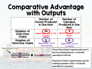 Absolute and Comparative Advantage PowerPoint, Notes, and Practice