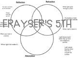 Absorption, Reflection, Refraction Triple Venn Diagram