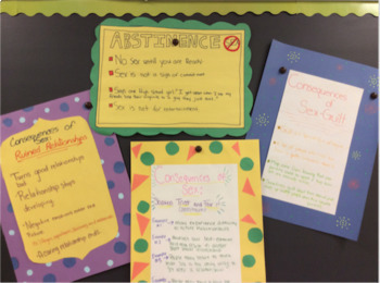 Abstinence- Group Poster Project: Emotional Consequences- Health Class Sex Ed.