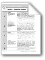Academic Vocabulary, Grade 3: produce, productive, product