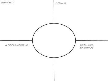 Academic Vocabulary Graphic Organizer