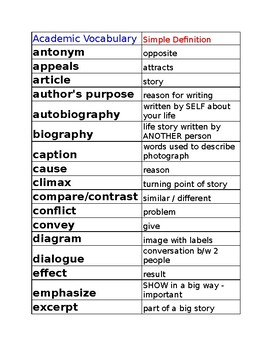 Academic Vocabulary List of 53 words 3rd-5th Reading