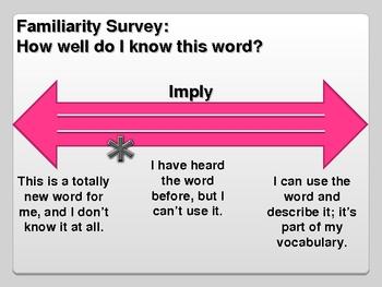Academic Vocabulary- Set Five