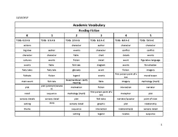 Academic Vocabulary Vertical Alignment k-5