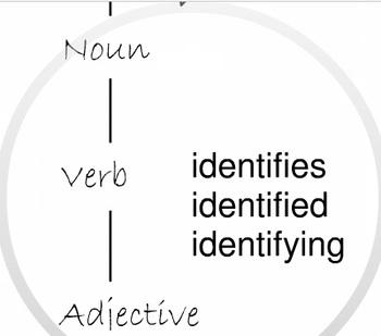 Academic Vocabulary Week 20