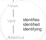 Academic Vocabulary Week 3