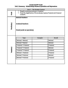 Accelerated 8th Grade Math Unit Summaries