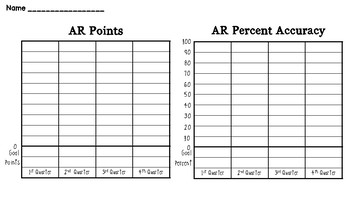 Accelerated Reader (AR): Top 5 Awards & Student Goal/Point Graph