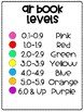 Accelerated Reader Book Level Chart