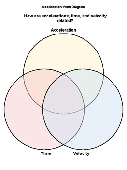 Venn Diagram Graphic Organizer.Acceleration Time And Velocity Venn Diagram Graphic Organizer
