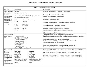 Accents and Accent Marks (Tildes) in Spanish