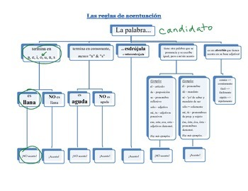 Accents in Spanish - flow chart