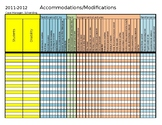 Accommodation Chart for IEP accommodations