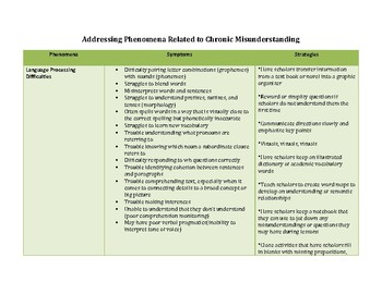 Accommodations Chart: Chronic Misunderstanding