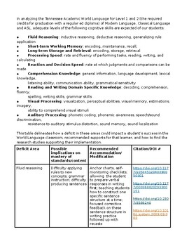 Accommodations/Modifications for the Foreign Language Classroom